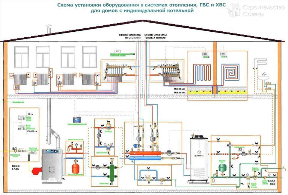 Схема установки оборудования в
