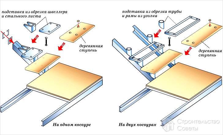 Схема лестницы с одним и двумя косоурами