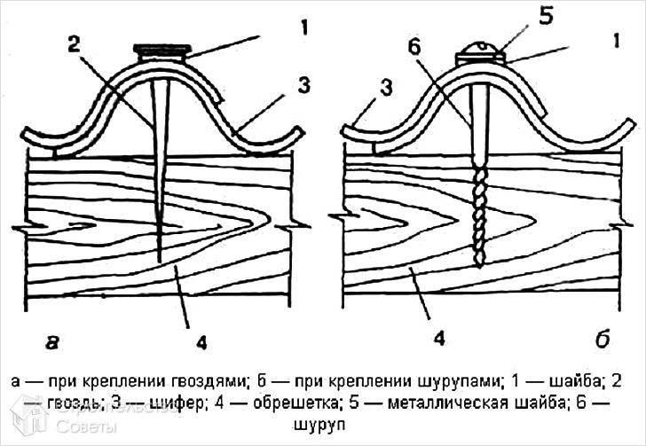 Схема крепления шифера гвоздем и саморезом