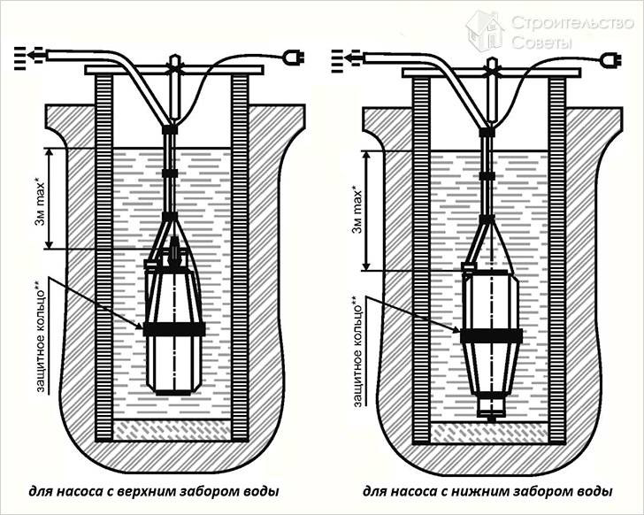 Схема установки вибрационного