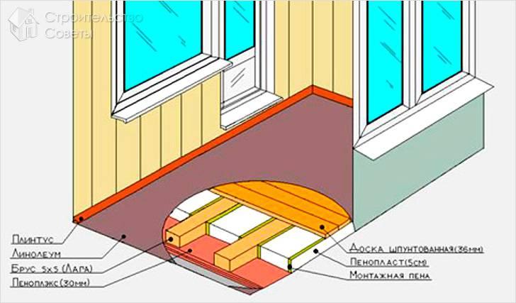 Как сделать пол на балконе своими руками