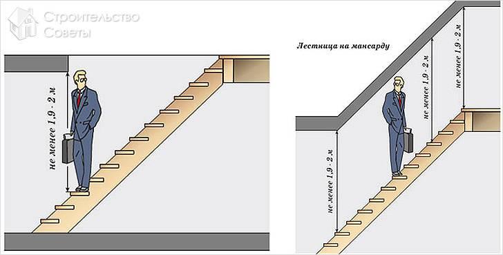 Схема расчета потолочного проема