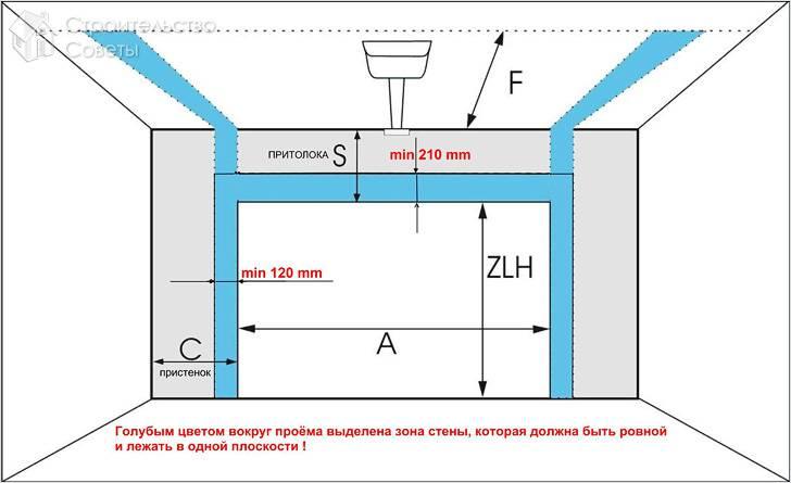 Как установить гаражные секционные ворота