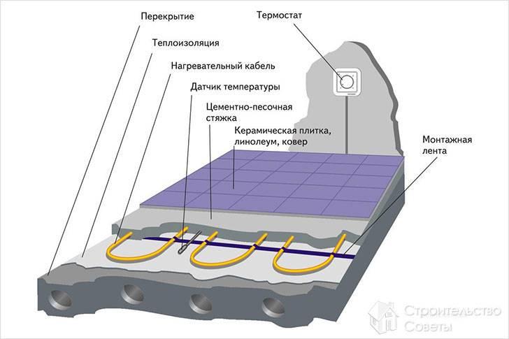 Расположение датчика температуры