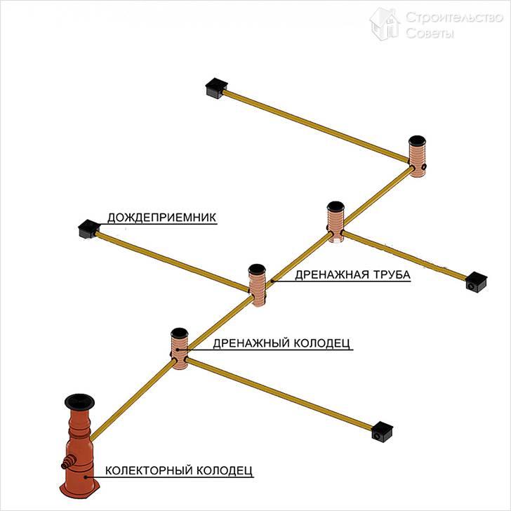 Линейная система