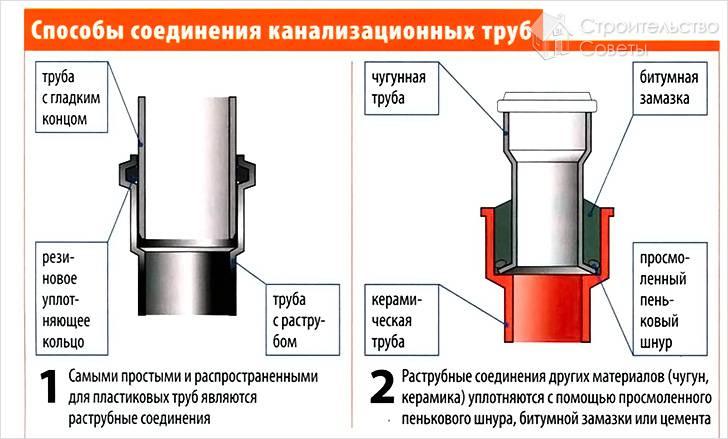 Ремонт канализационных труб видео