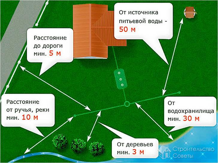 Расстояние между скважиной и выгребной ямой