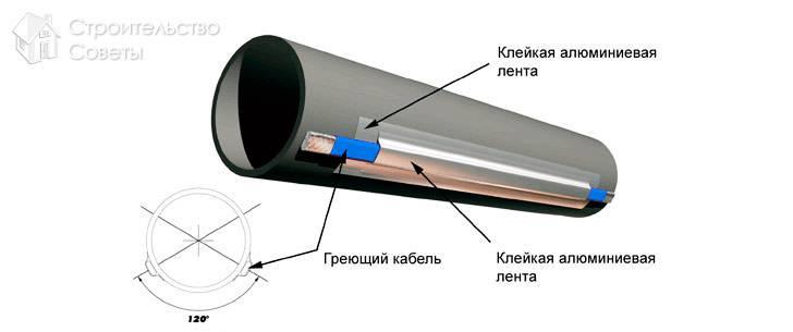 Как разморозить канализационную трубу