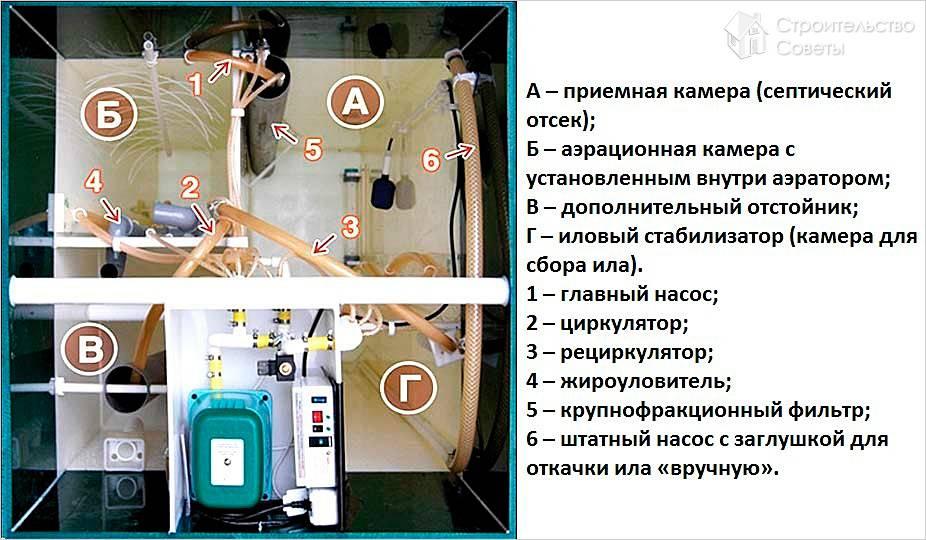 Обзор септика Юнилос Астра