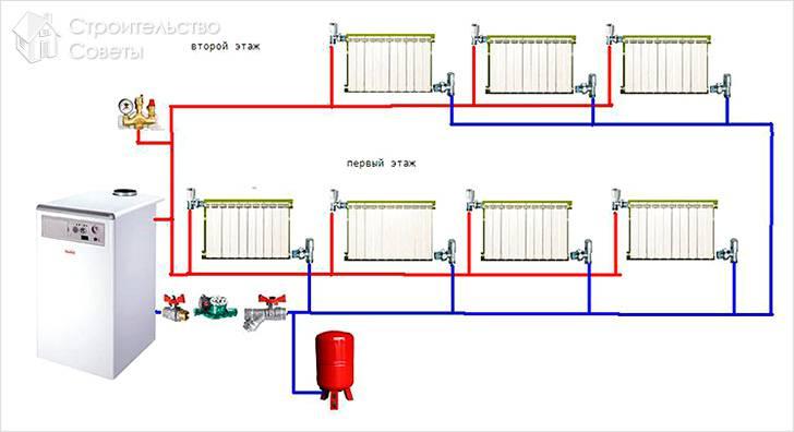 Установка газового отопления в частном доме