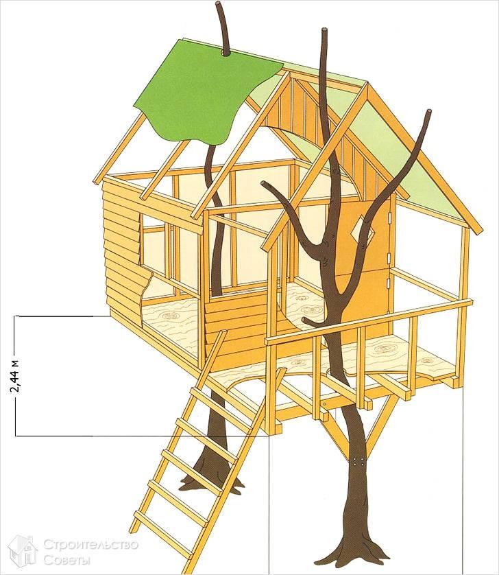 Дома на деревьях строительство своими руками