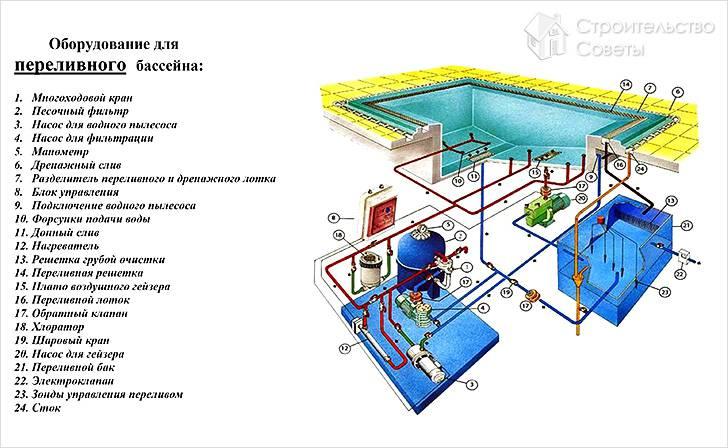 Оборудование для переливного бассейна