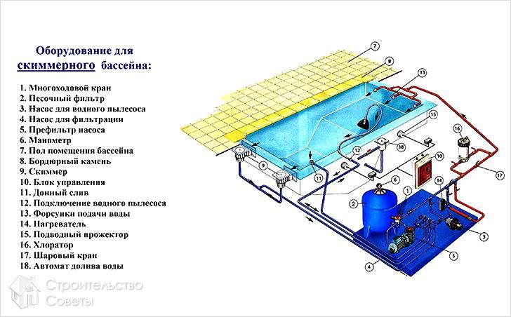 Оборудование для скиммерного бассейна