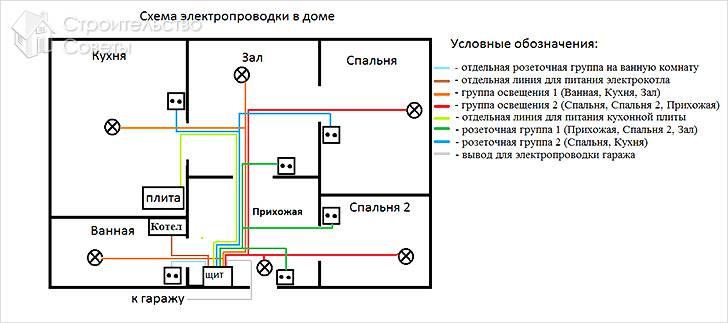 Проводка в доме своими руками