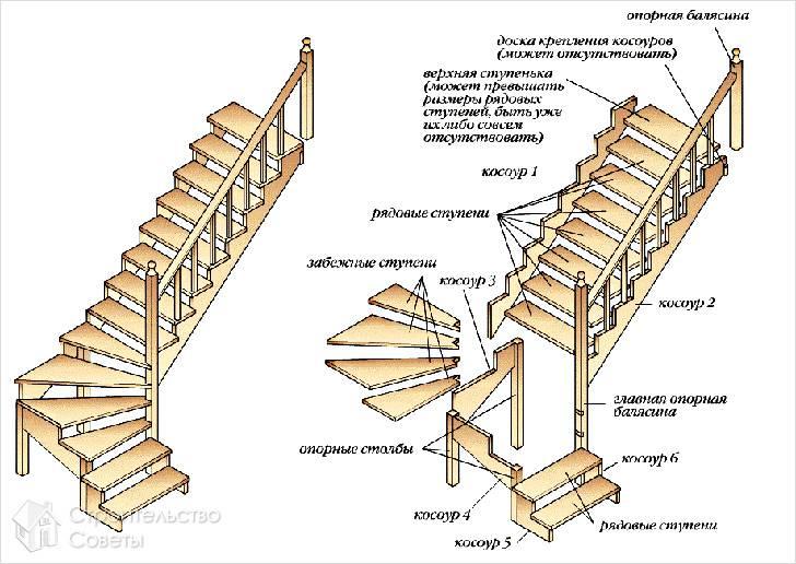 Сооружение лестницы