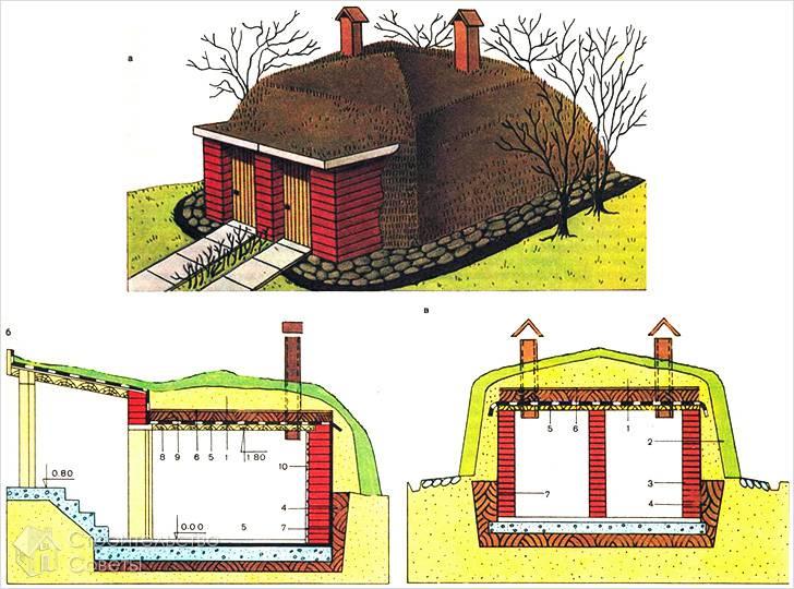 Строительство наружной части в котловане