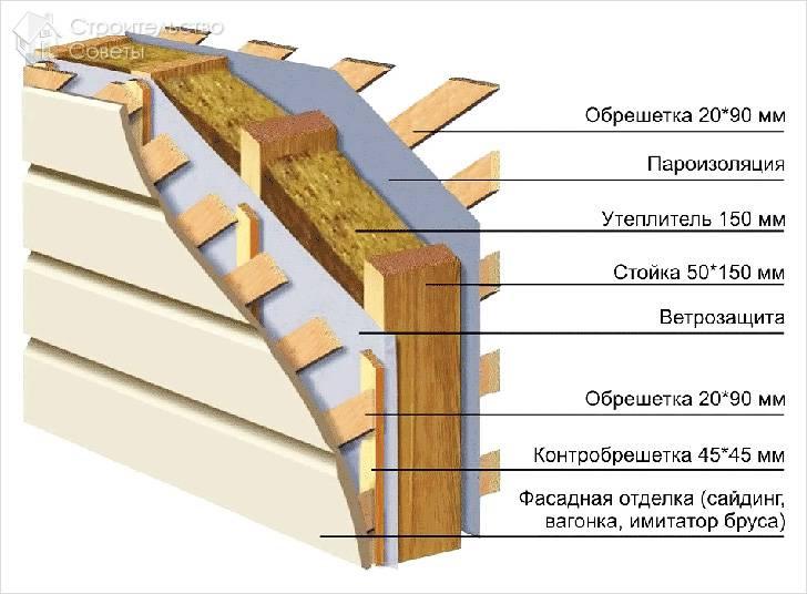 Термоизоляция и обрешетка