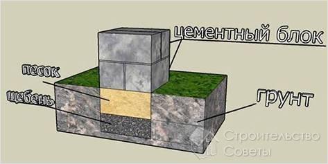 Фундамент теплицы из бетонных блоков