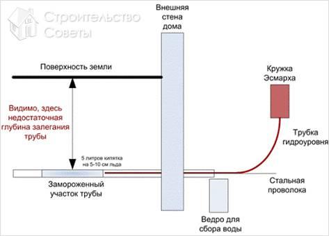 Как разморозить водопроводную трубу