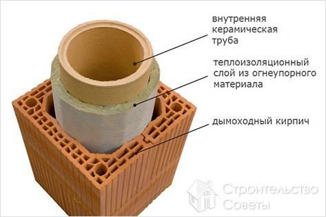 Чем утеплить печную трубу