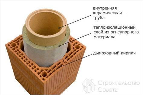 Монтаж керамического дымохода своими руками