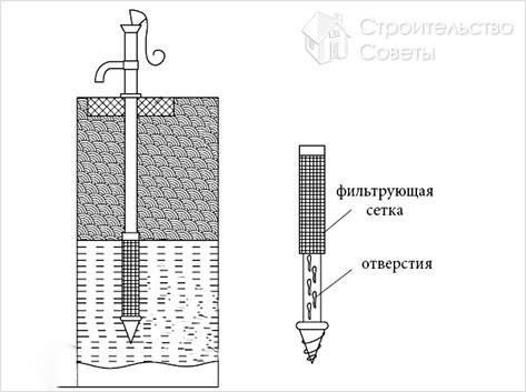 Как сделать абиссинский колодец