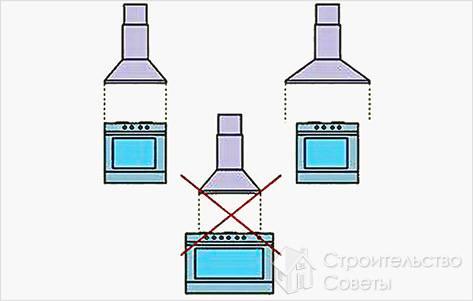 Как повесить вытяжку над плитой