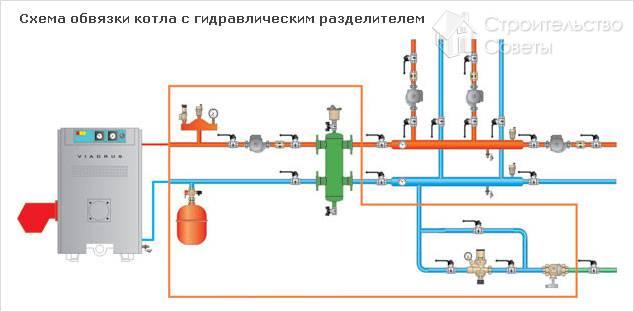Обвязка котла отопления своими руками