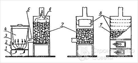 Схема печи для бани из двух старых бочек