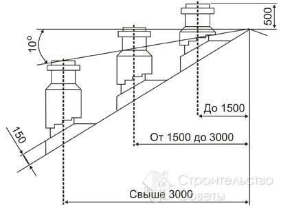 Схема установки дымохода в