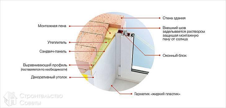 Схема устройства откосов из