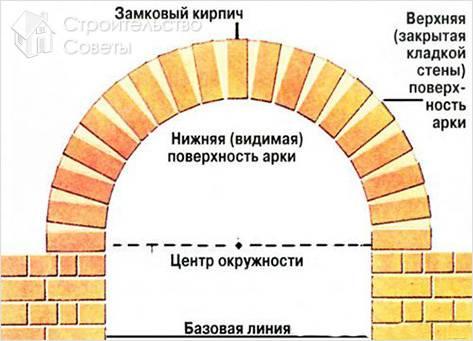 Строительство кирпичной арки