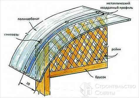 Как сделать веранду из поликарбоната