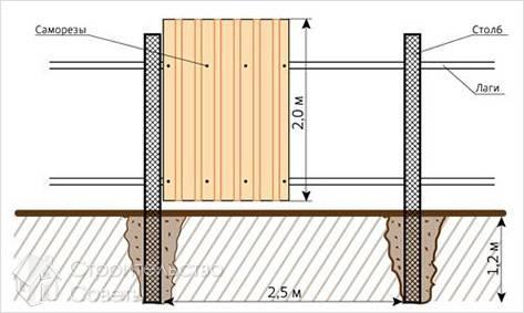 Как сделать забор из металлопрофиля