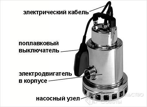 Как выбрать дренажный насос