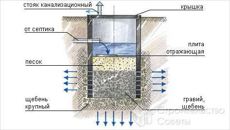 Как сделать фильтрующий колодец на участке