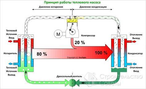 Как выбрать тепловой насос