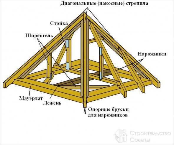 Диагональные стропила.  Устройство стропильной системы четырехскатной крыши выполняют с учетом особенностей ее...