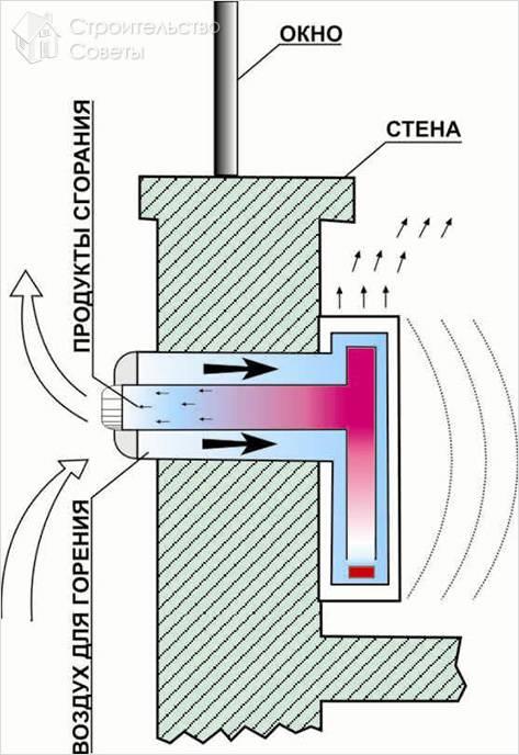 Как установить коаксиальный дымоход