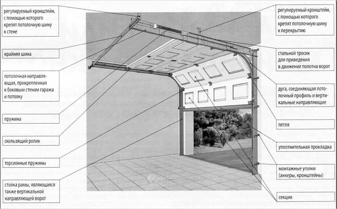 Схема конструкции ворот