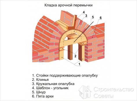 Схема кладки арочной перемычки