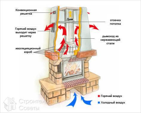 Схема обустройства дровяного