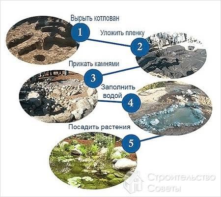 Схема создания пруда вручную