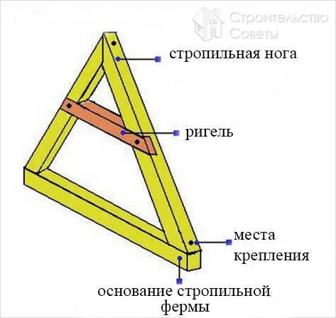 Схема стропильной фермы
