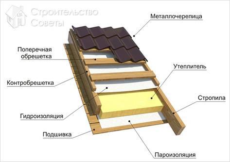 Схема укладки металлочерепицы на крыше