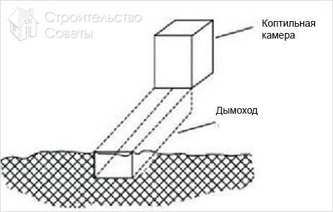 Схема устройства коптильни