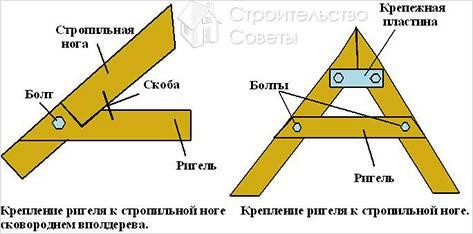 Стропильная система четырехскатной (шатровой) крыши.
