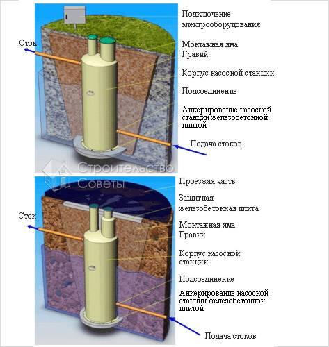 Канализационные насосные станции для загородных домов