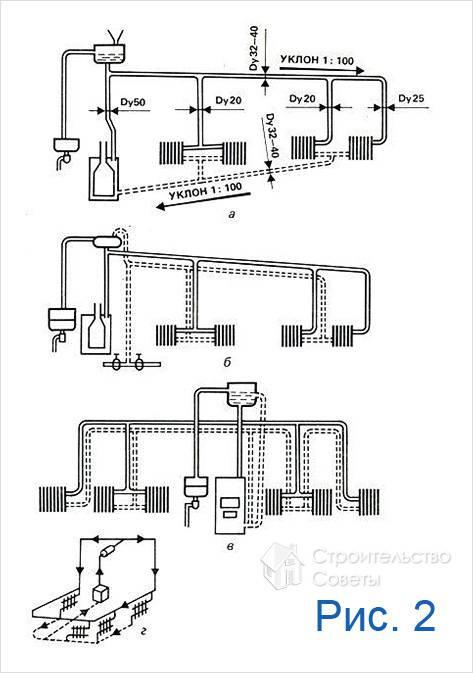 Описание пяти популярных схем подключения батарей...  Схема подключения алюминиевых радиаторов отопления.
