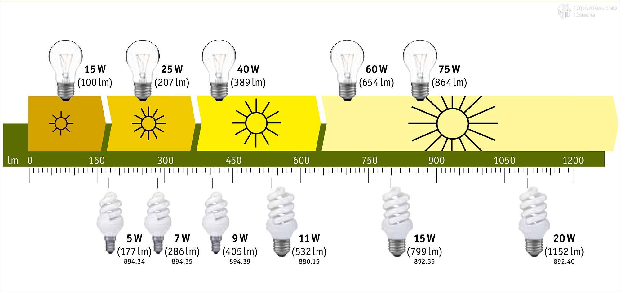 Светопередача ламп